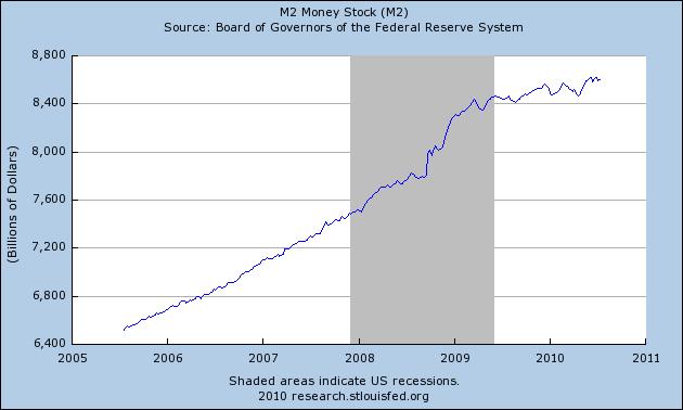 M2 Graph